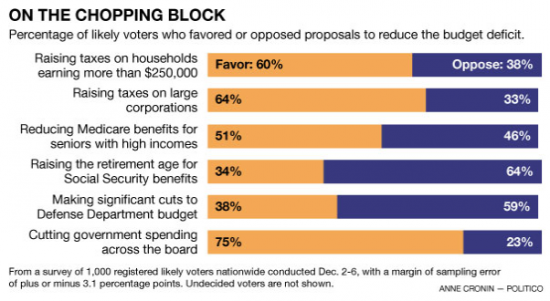 fiscal cliff cut spending poll