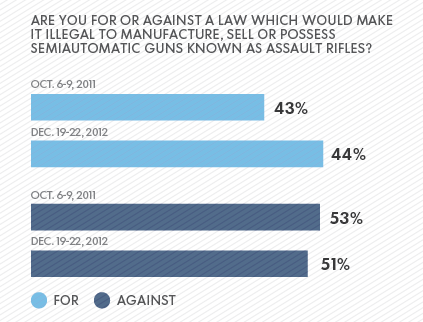 usa today bias gun poll