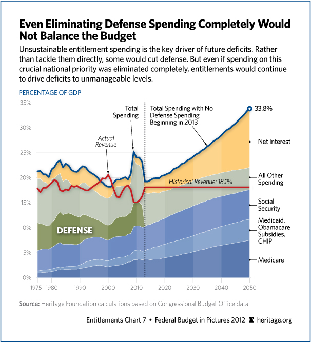 eliminating defense completely wouldnt balance budget