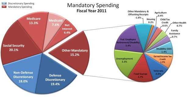mandatory federal spending 2011