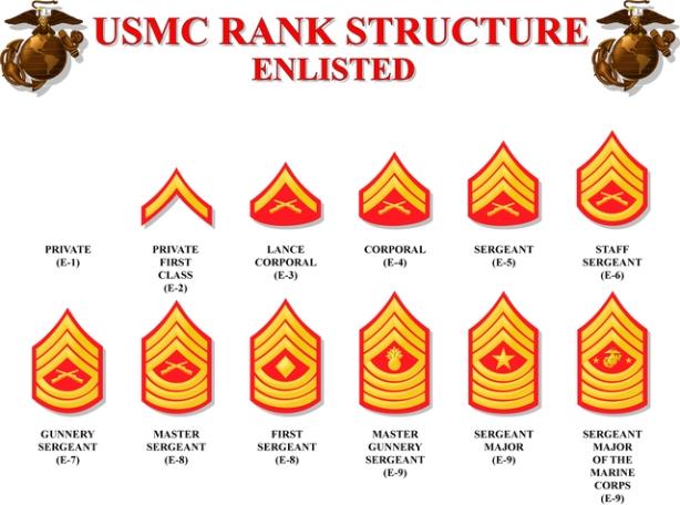 usmc rank structure