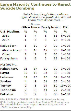 pew research muslim terrorism poll 2011 suicide bombing
