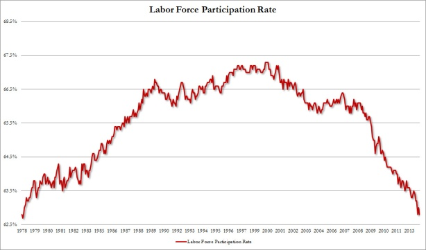 labor force participation jan 2014