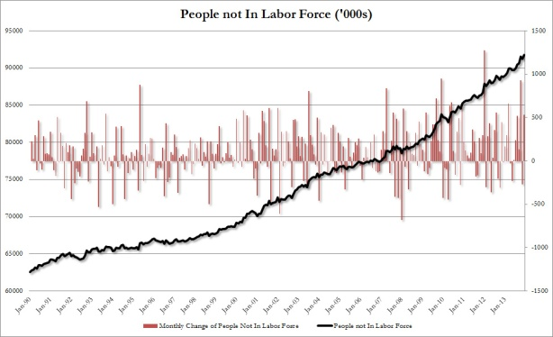 not in labor force jan 2014