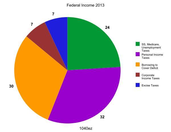 income 1040ez chart 2013