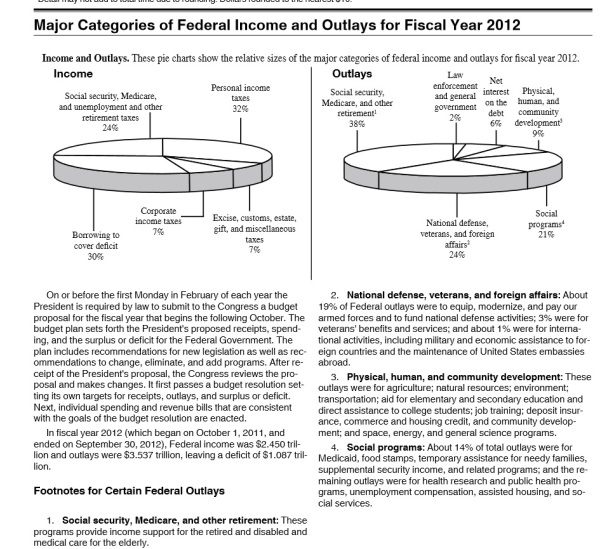 The IRS's Peculiar Pie Charts