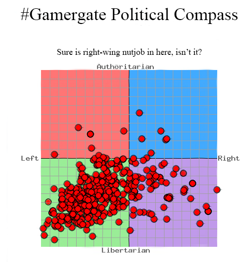 Gamergate political spread