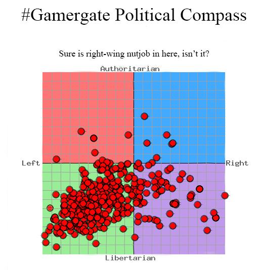Gamergate political spread