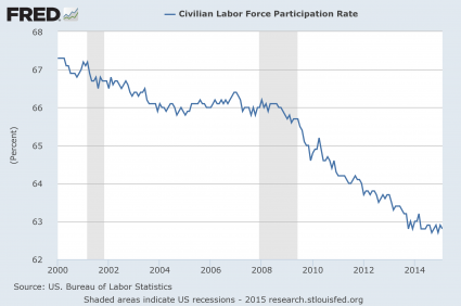 2015 bol labor force participation rate Presentation-Labor-Force-Participation-Rate-425x282